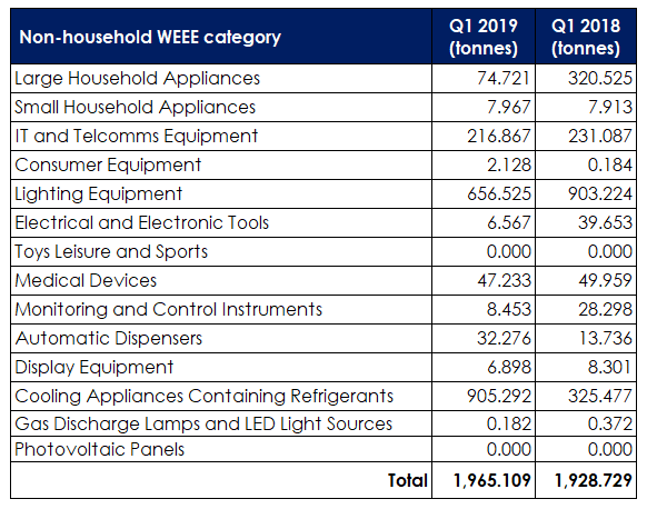 Q1 WEEE non-household figures